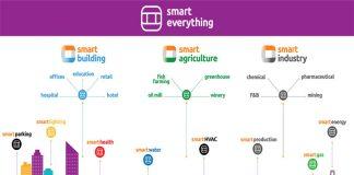 Smarteverything από την WATT+VOLT